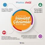 Coca-Cola, yeni normalde inovatif  çözümler hackathonu