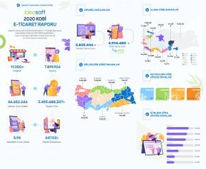 IdeaSoft Kobi E-Ticaret Zirvesinde KOBİ raporunu açıkladı